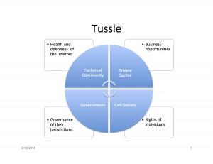 Tussle -- Worlds Collide, Internet Governance